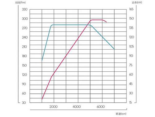 发动机的动力输出曲线(涡轮增压引擎示意图)