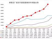 乘联会崔东树:11月新能源乘用车破8万 同比增87%环比10连增