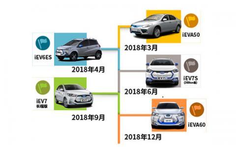 江淮发力新能源汽车 2018年推5款电动车型目标销量5万台