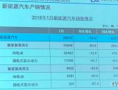 EV早点:1月新能源汽车新年开门红;上海公布2018年新能源汽车地补方案