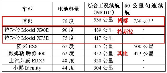 续航里程对比表.png