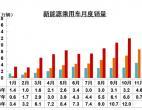 中汽协:10月新能源汽车产销分别为14.6万和13.8万 同比增58.1%和51%