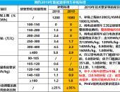 """2019年补贴新政:主流微型纯电动最高""""涨价""""5.8万元?"""