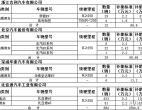 2019年北京市第一批新能源汽车补贴即将发放 比亚迪将获得3041.5万