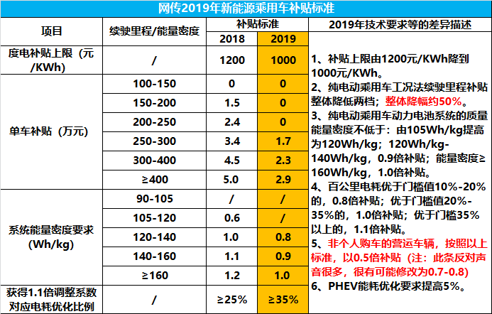 网传2019年补贴.png