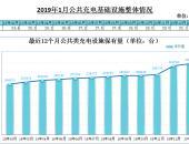 充电联盟:2019年1月充电设施新增4.4万台 同比增加231.6%