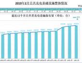 充电联盟:2019年2月公共类充电桩新增0.6万台 同比增长42.5%