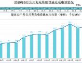 充电联盟:2019年1季度新增充电桩11.3万台 同比增加48.8%