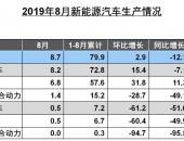 中汽协:新能源汽车8月产销环比小幅增长 同比依然下降