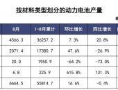 动力电池联盟:8月动力电池装车量3.5GWh 同比下降17.1% 环比下降26.4%
