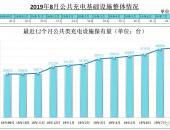 充电联盟:2019年8月公共充电桩增加9000台 同比增长63.5%