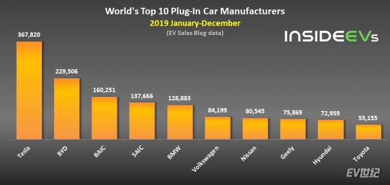 Global Plug-In Electric Car Sales – December 2019 manuf.jpg
