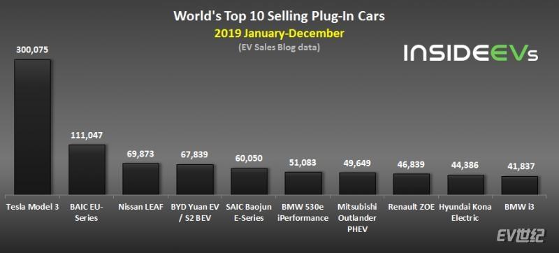 Global Plug-In Electric Car Sales – December 2019 models.jpg