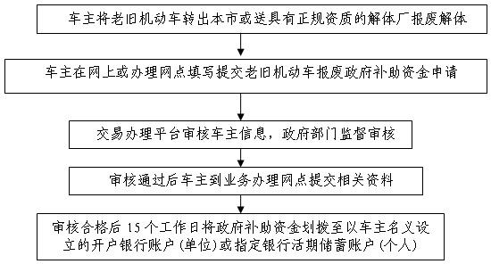 附件2:报废或转出老旧机动车工作流程.jpg