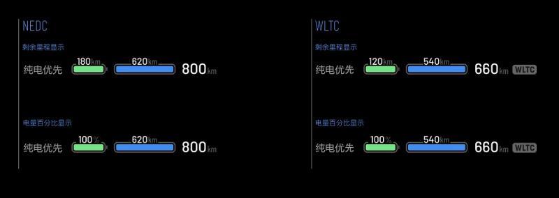 增加总里程显示以及NEDC和WLTC里程显示.jpg