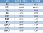 EV早点:特斯拉市值逼近丰田;BEIJING-X7预售;比亚迪4月BEV销量夺冠