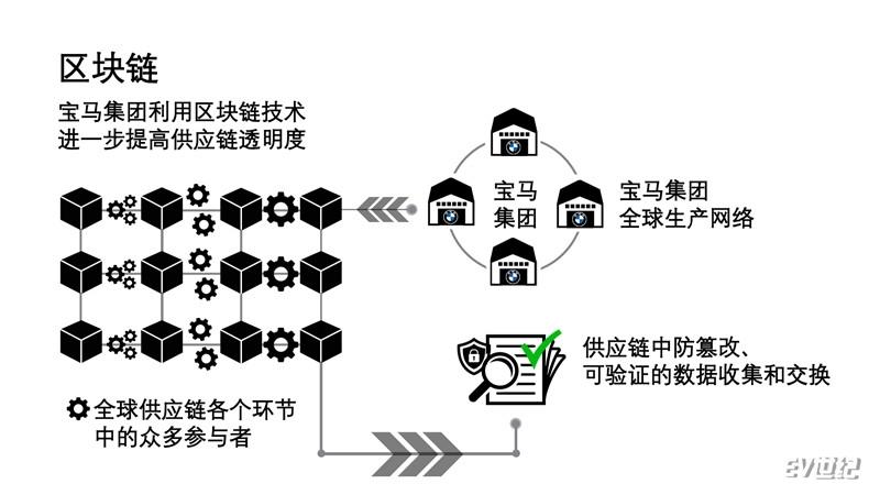 01.宝马集团利用区块链提高供应链透明度_副本1.jpg