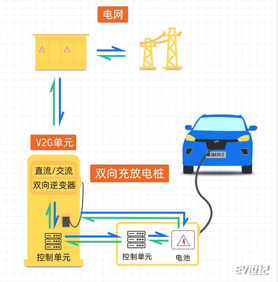 V2G技术原理解说.png